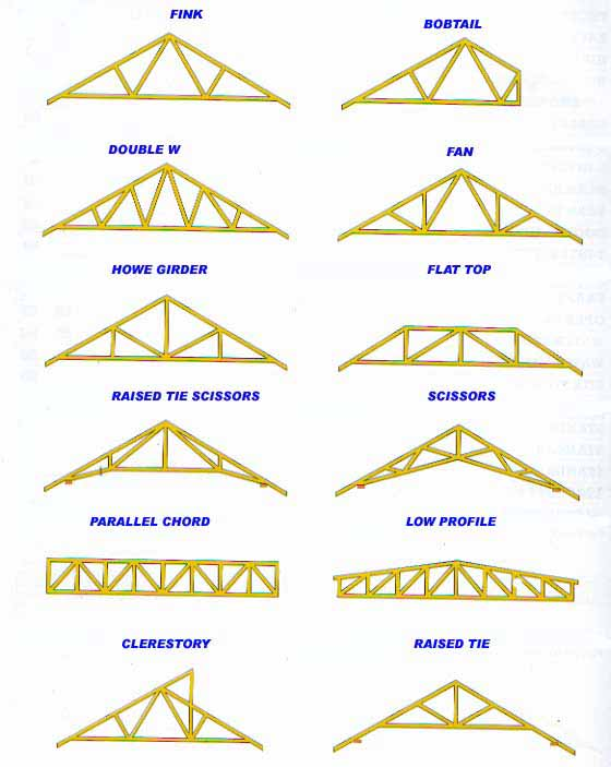 Roof truss design Pre made roof trusses