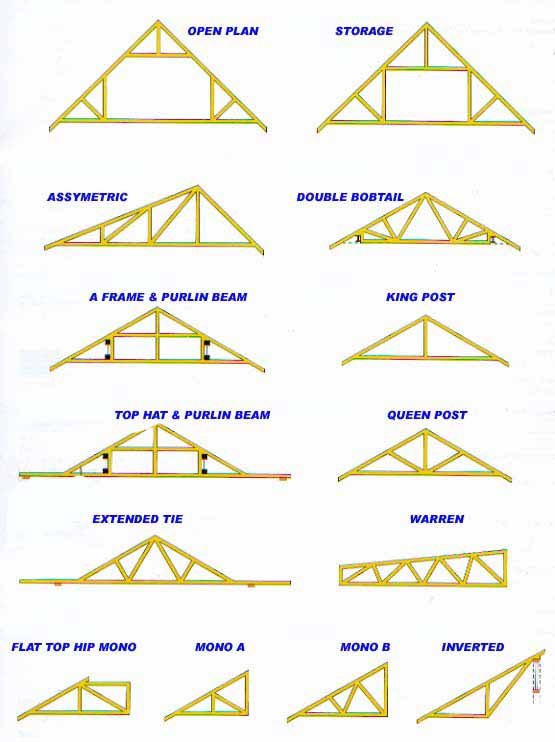 Roof truss design for Pre manufactured trusses